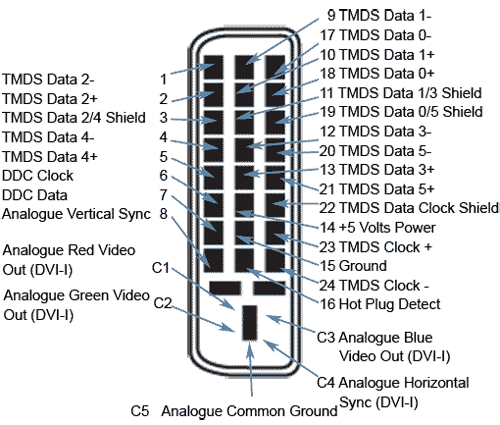 dvi i connector pinout diagram